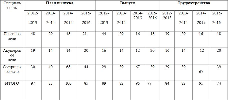 Показатели трудоустройства АМК
